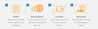 Cara menjadi agen KUDO Kios untuk Dagang Online