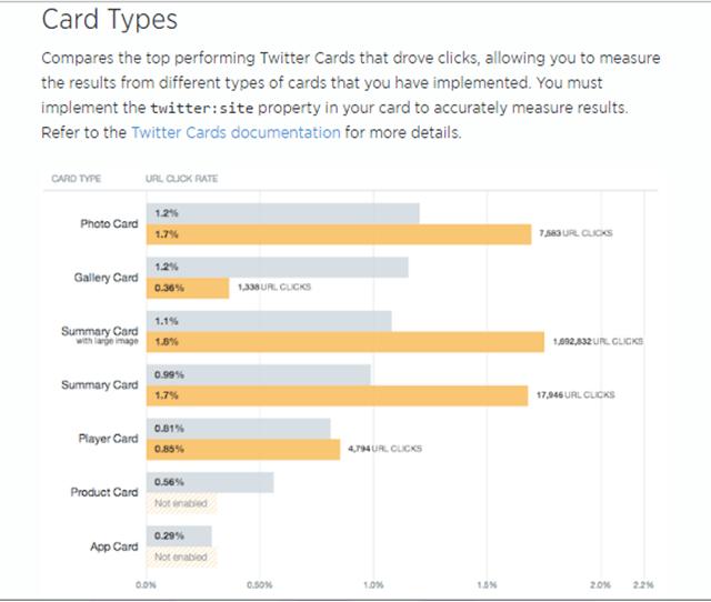 statistic data pengamatan pengunjung yang menggunakan twitter card