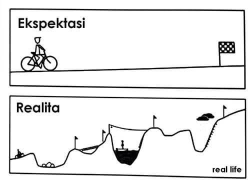 ekspektasi realita (your plan reality)